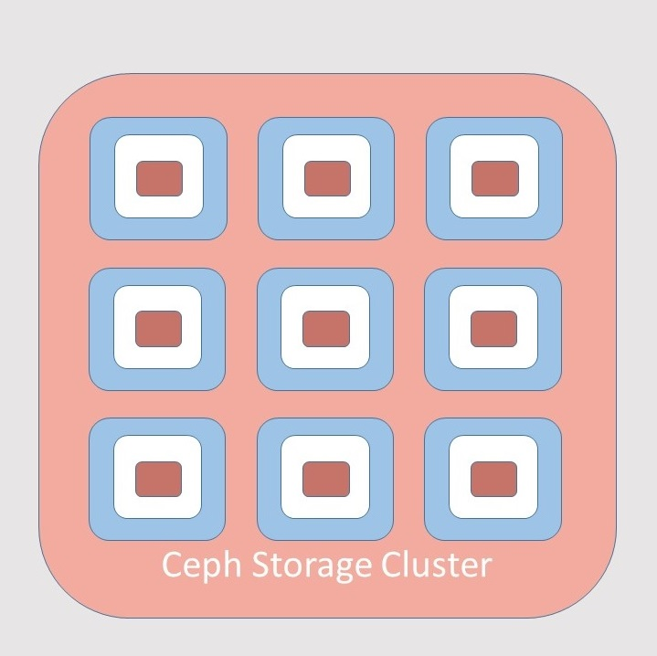 Introduction to Ceph
